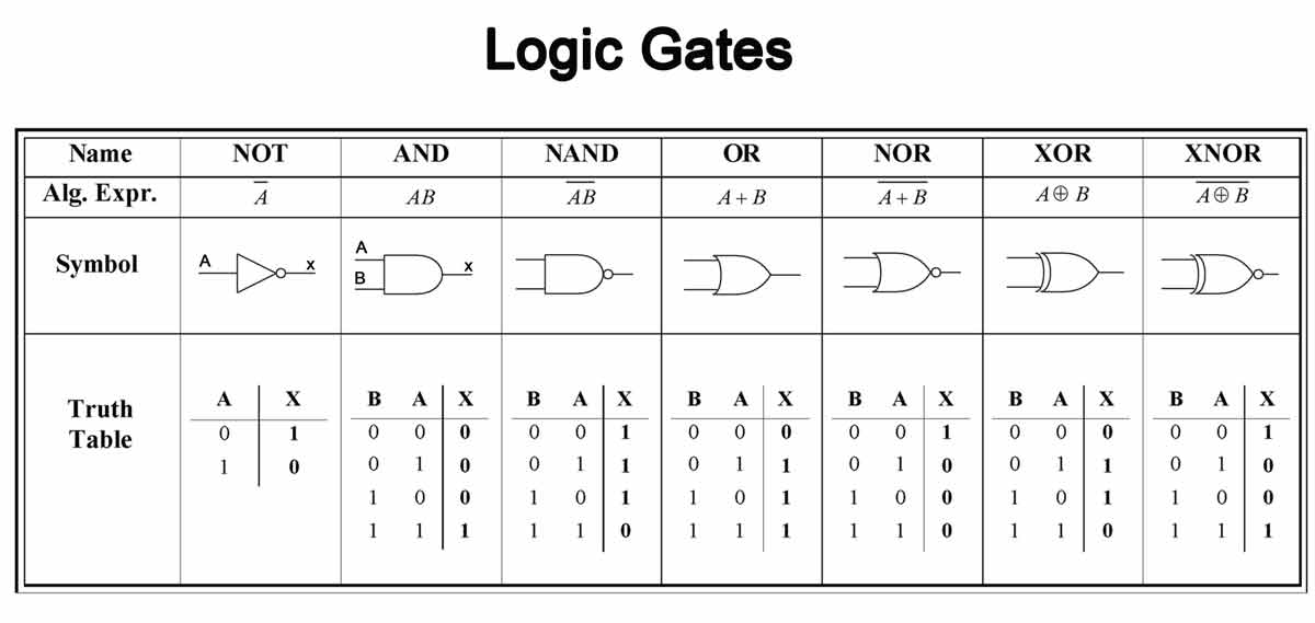 人生就是一個無盡的Logic Circuit