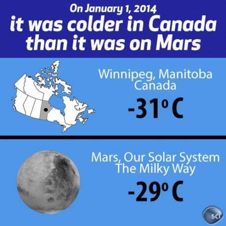 零下30度生存指南